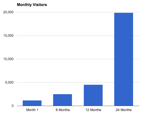 amerifirst-monthly-visitors