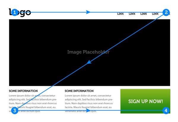 hubspot cms hub visual hierarchy