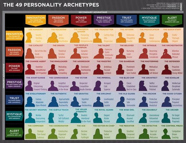 49 Brand Personalities