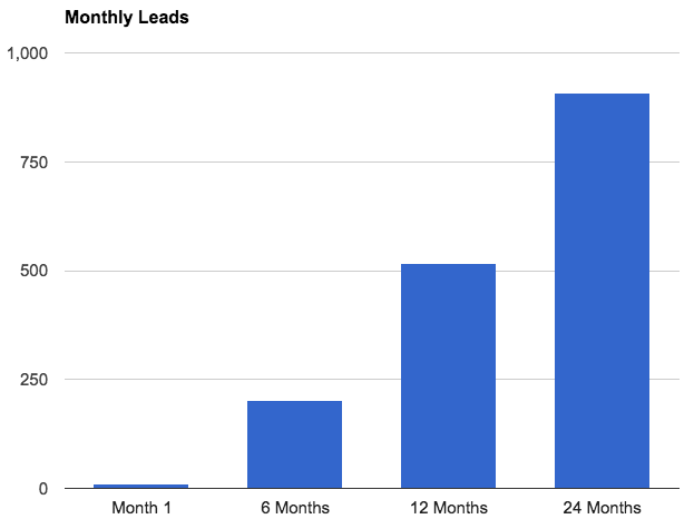 amerifirst-monthly-leads