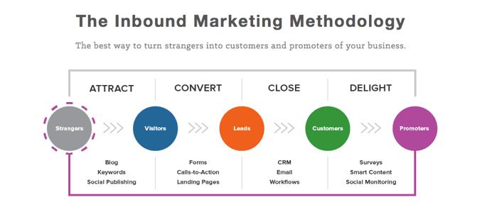 what_is_inbound_marketing