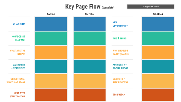 best converting website design Key Page Flow