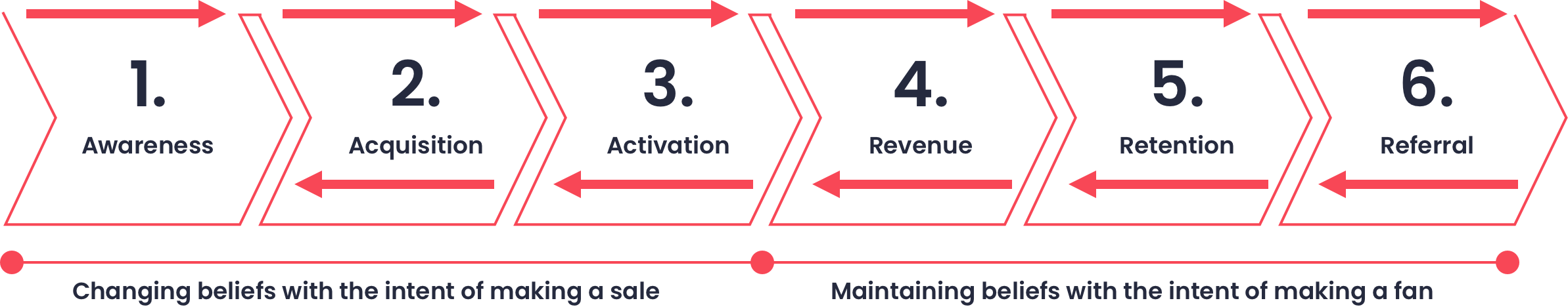 6 levers of growth@2x