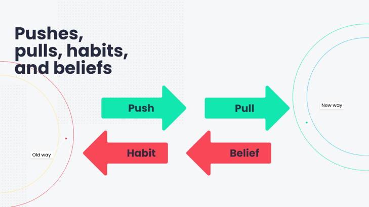 lean-labs-puhs-pull-habits-beliefs