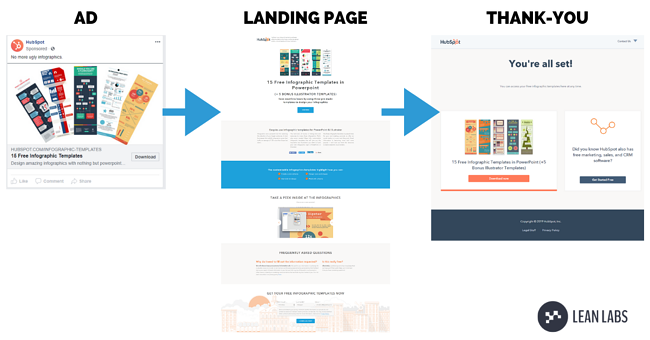 How-Landing-Pages-Drive-Traffic