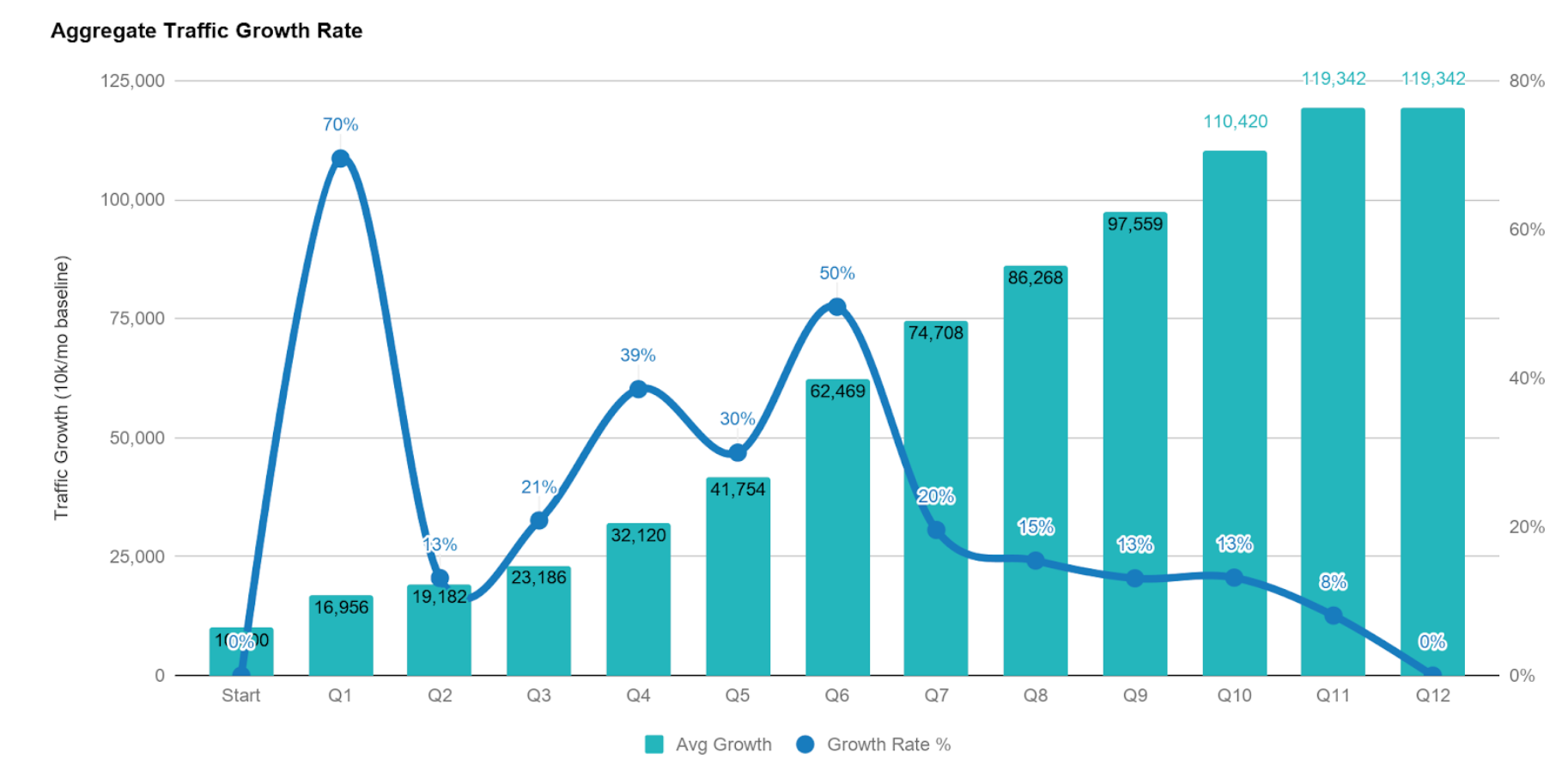 Aggregate Traffic Growth - All Clients