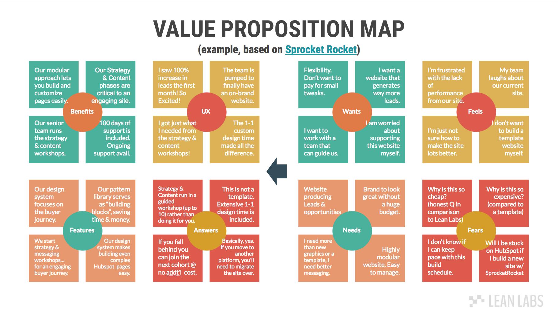 Value Proposition Map