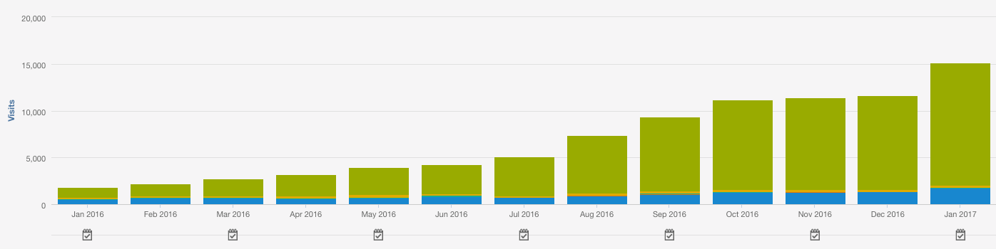 Total Traffic - 12 Months
