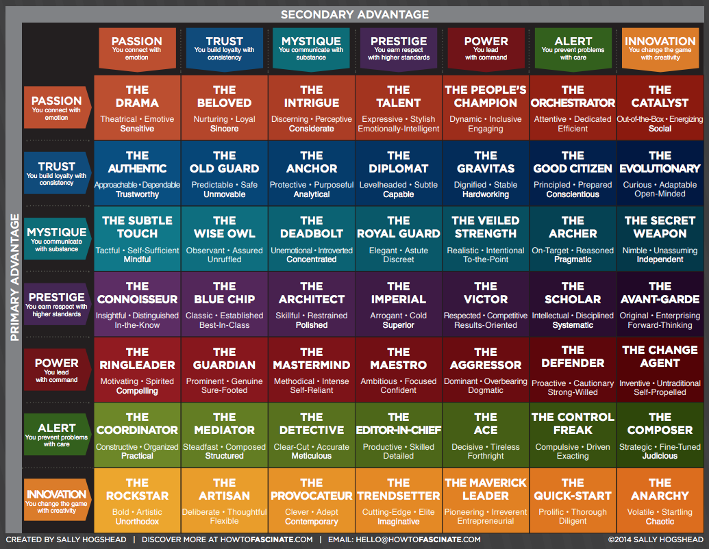 49 Personality Archetypes