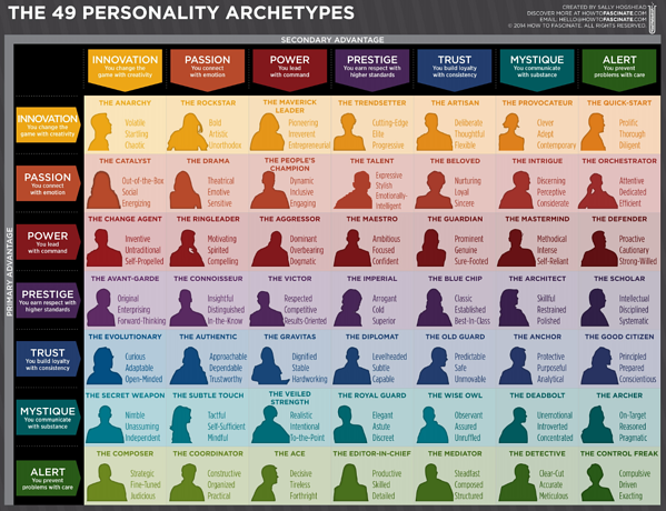 Branding-Strategy-Personality-Types