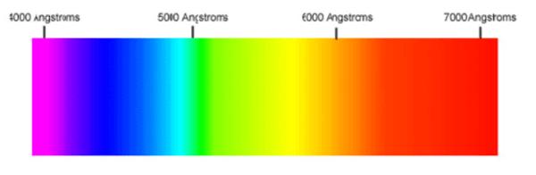 Color-Psychology-Spectrum