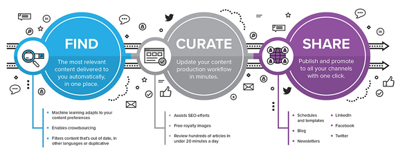 Content-Management-Platforms-Curata2