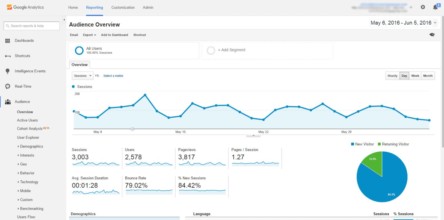 Growth-Marketing-Tools-Google-Analytics