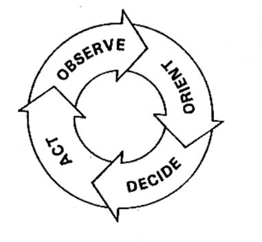 Marketing-SOPs-OODA-Loop (1)