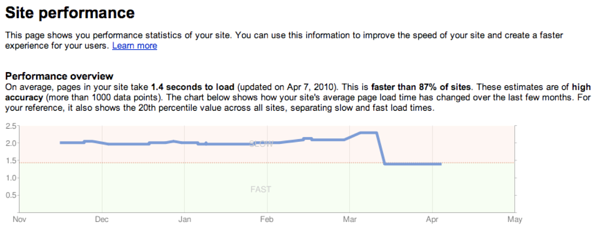 Page-Loading-Speeds-Load-Time