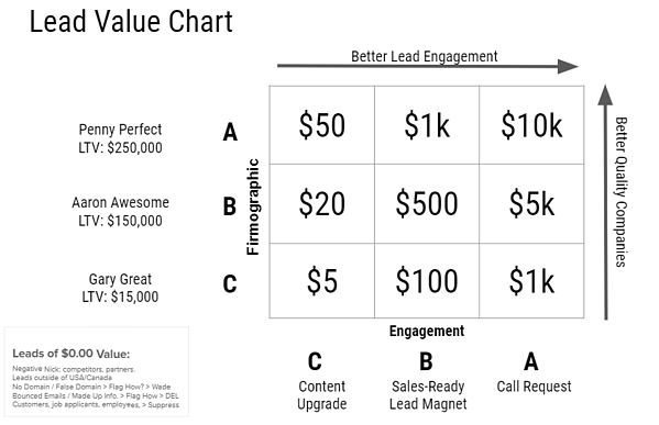 Lead Value Chart