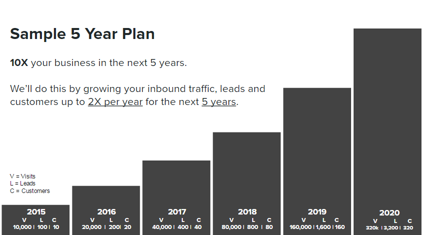 Five Year Plan Sample