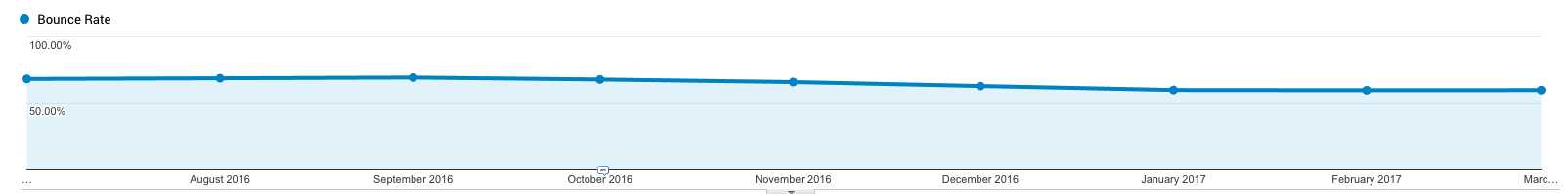 Bounce Rate Falling