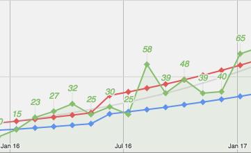 lead generation chart