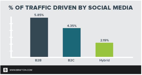 Social-Benchmarks-Brafton