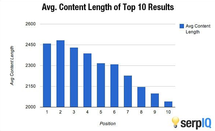 Stand-Out-Content-Post-Length