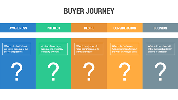 buyer-journey