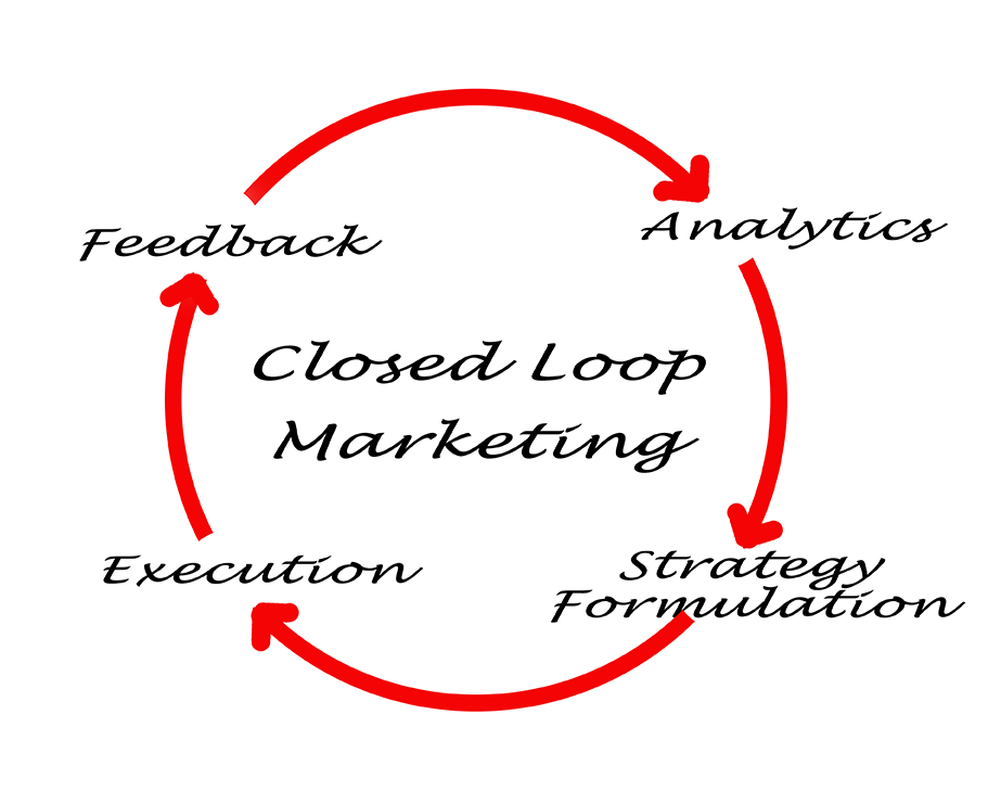 The Closed Loop