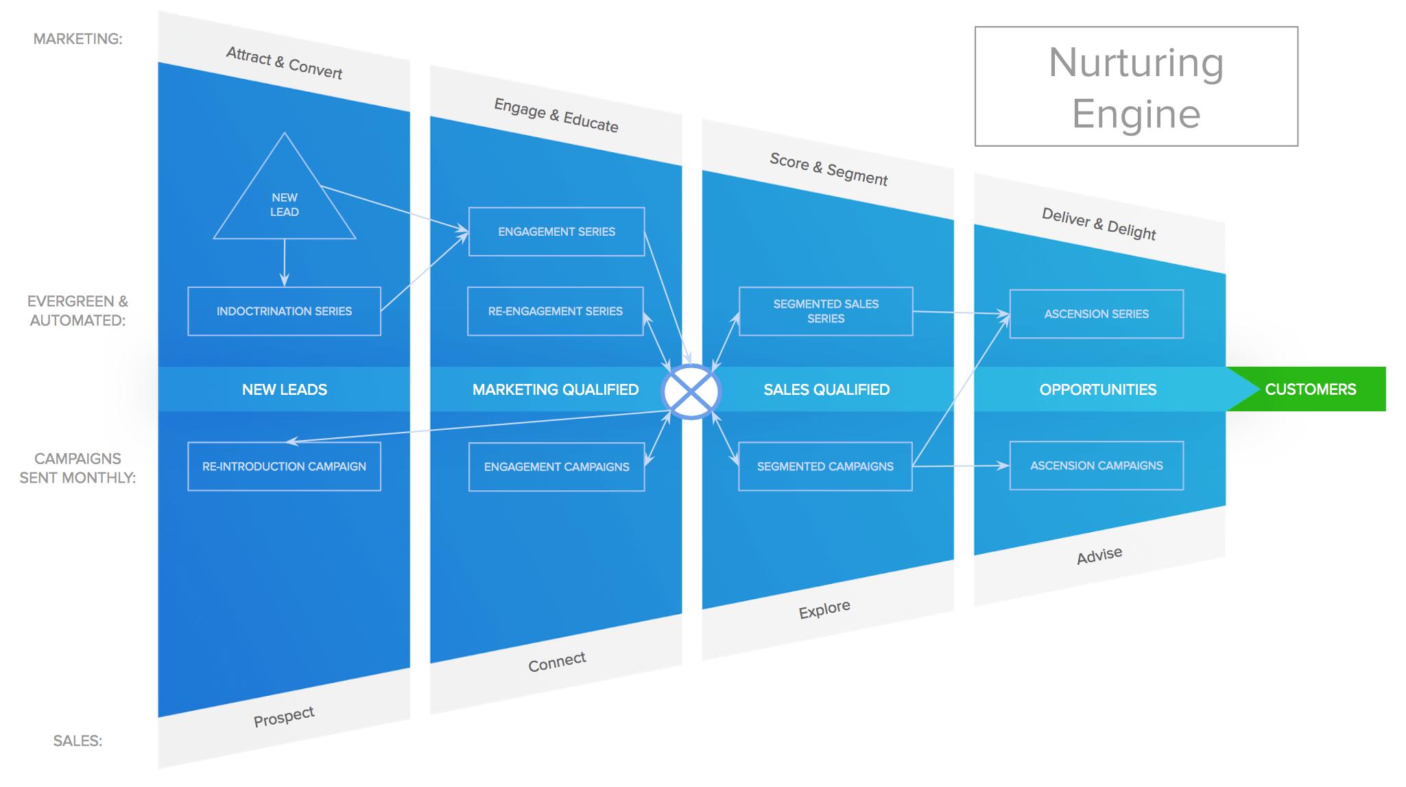 funnel-diagram