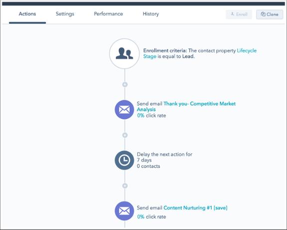 hubspot-workflow