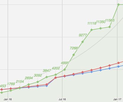 Total Traffic Graph