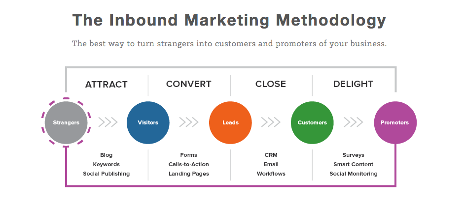 what_is_inbound_marketing