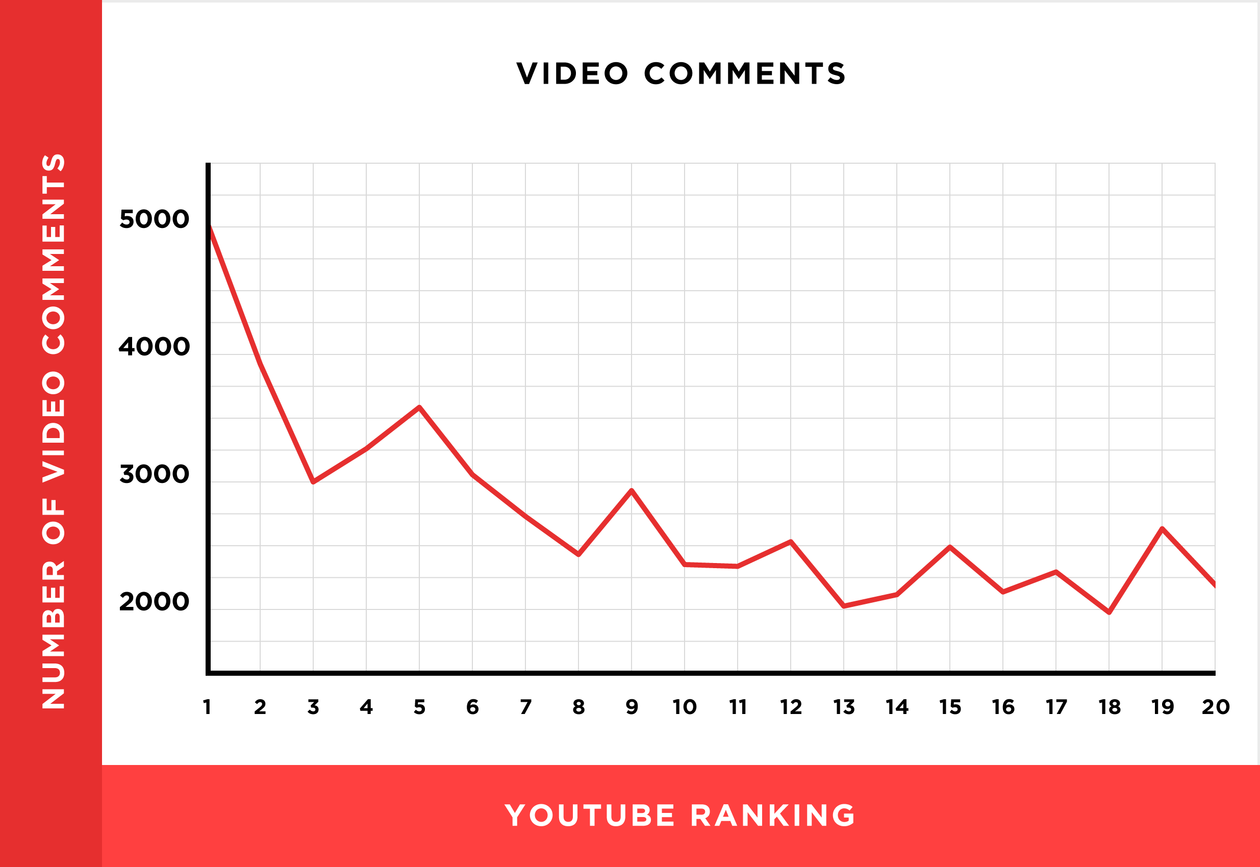 YouTube Comments Chart
