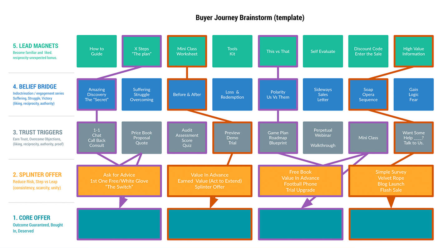 Buyer Journey Brainstorm