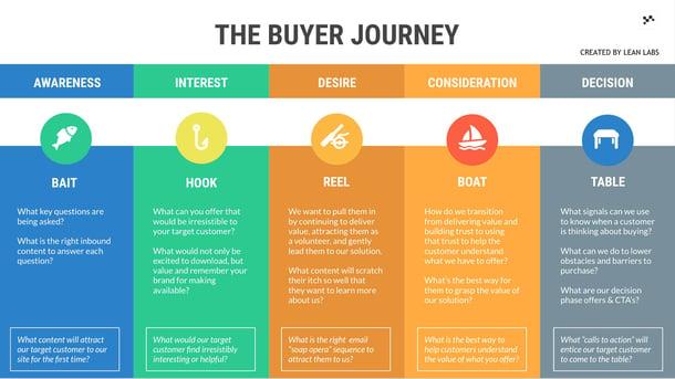 buyerjourney-1