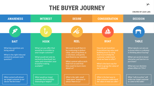 The Best Buyer Journey Template