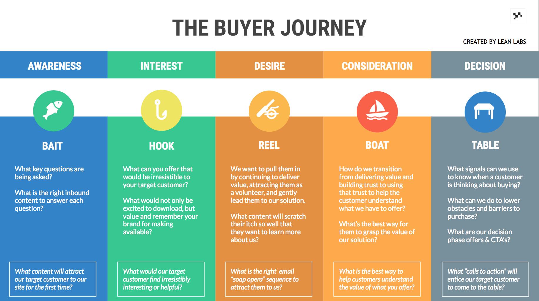 Buyer Journey Template