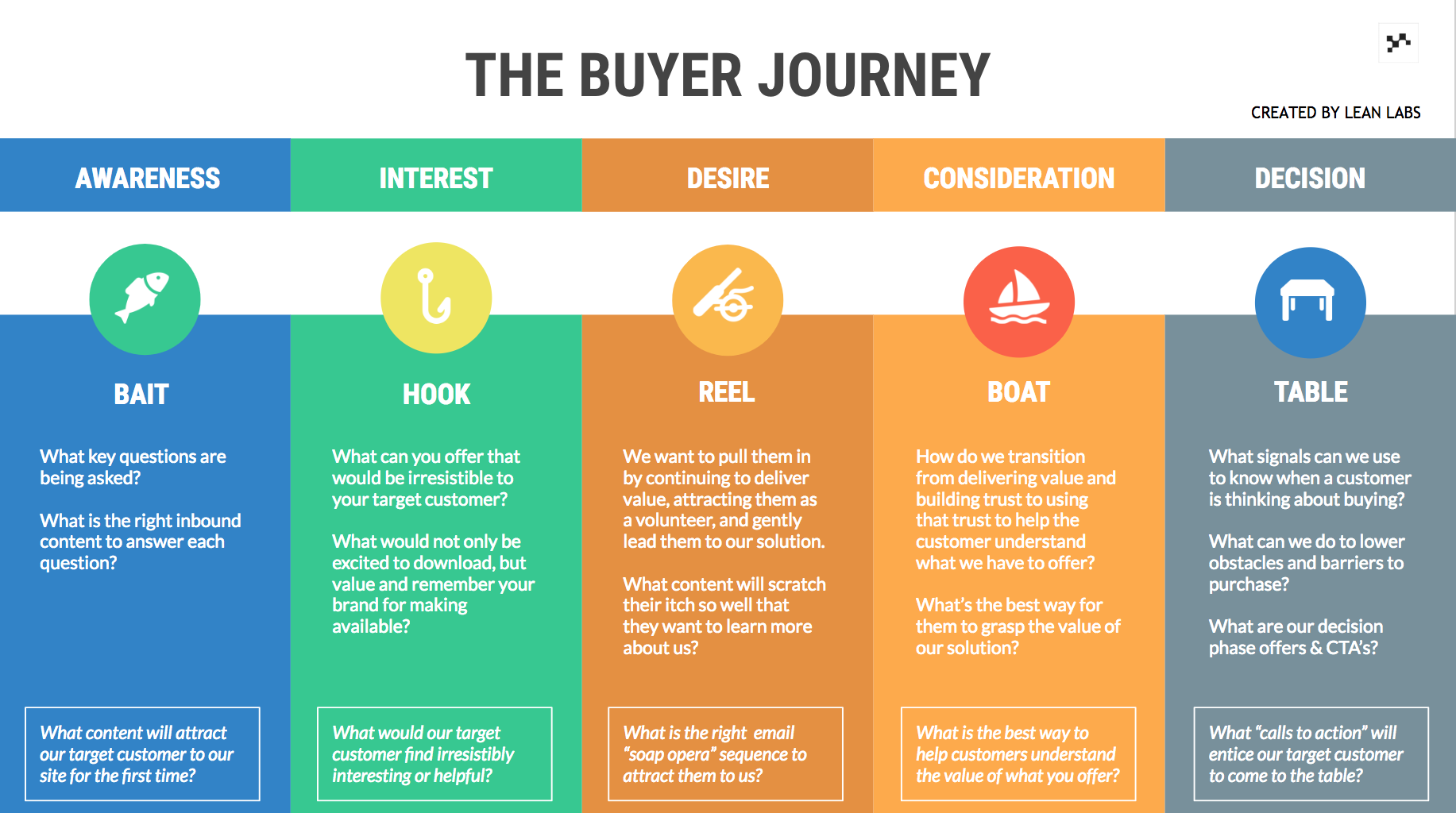 Buyer Journey Template