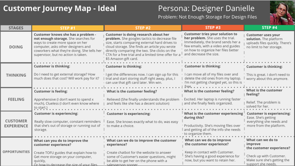 customer journey mapping exercise