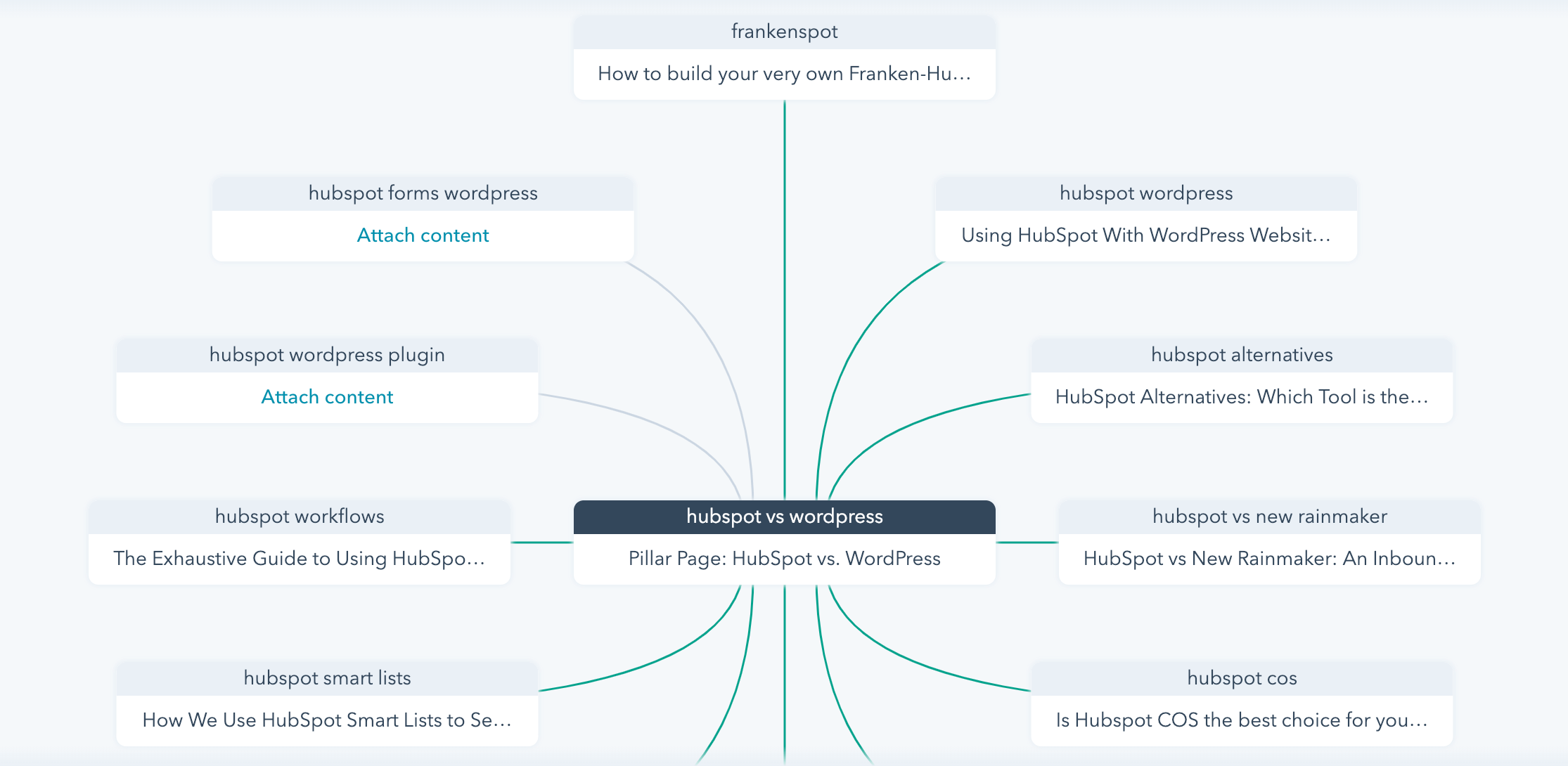 Choosing Topics For Content Lifecycle