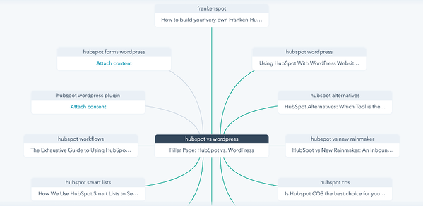 Content Strategy Topics
