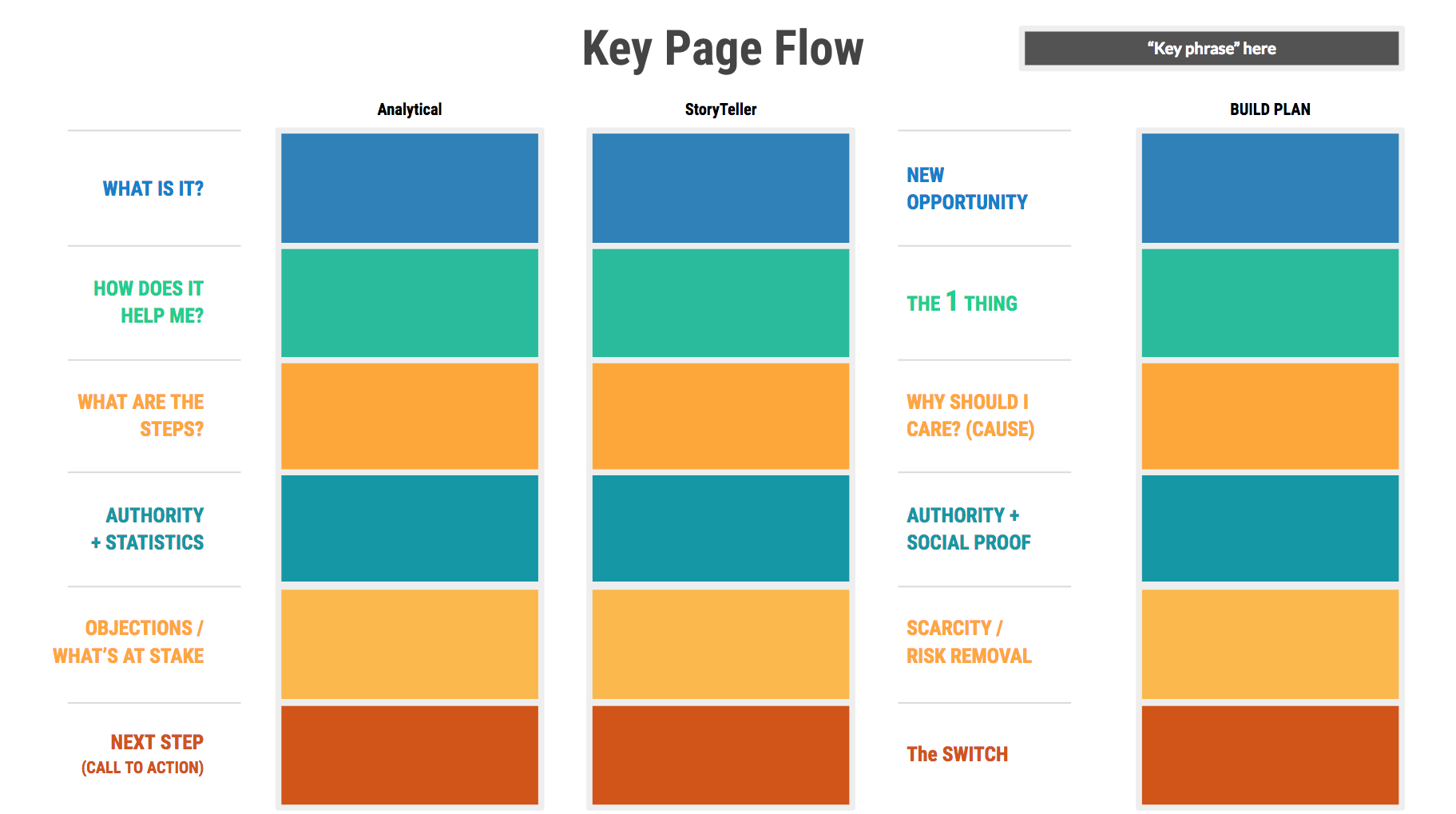 Key Page Flow Template