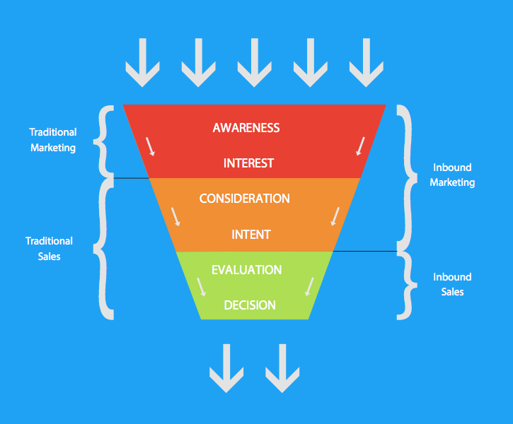 The Inbound Marketing Funnel
