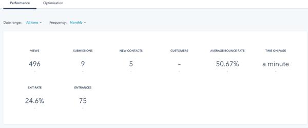 Website Performance Monitoring in HubSpot