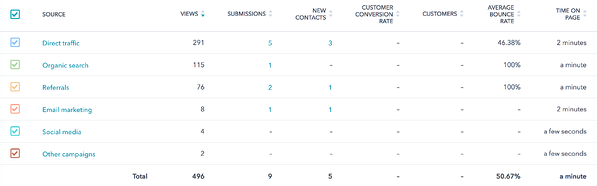 Website Performance Monitoring in HubSpot