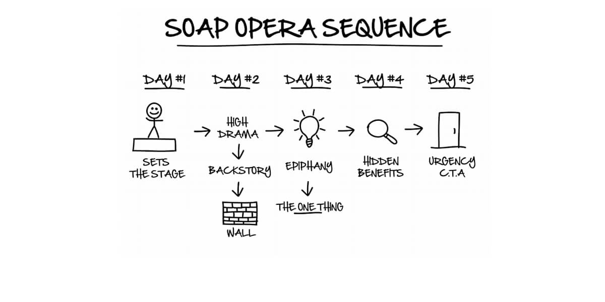 Esempio sequenza soap opera
