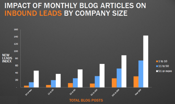 blogging-frequency-lead-generation.png